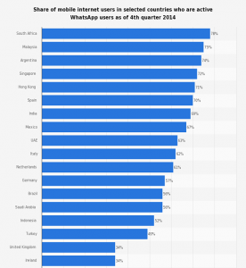 650x700_whatsapp_-mobile-usage-penetration-in-selected-countries-2014_opt