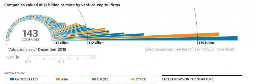 Compañías de más de 1$ Billón de valoración